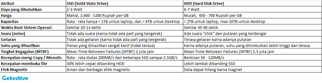 Perbedaan HDD dengan SSD