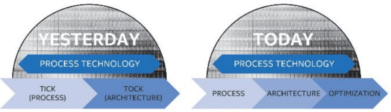 Process - Architecture - Optimization