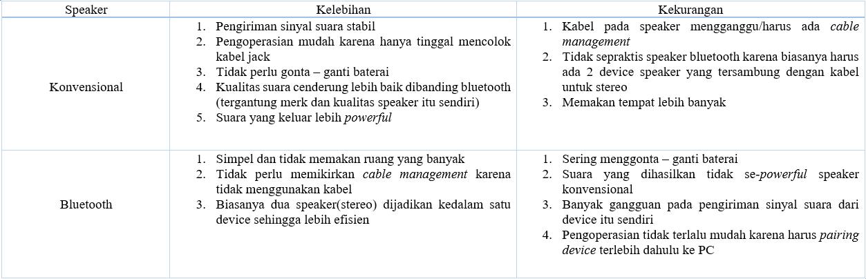 Tabel kelebihan dan kekurangan speaker konvensinal dan speaker bluetooth
