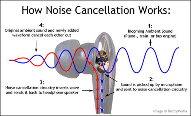 Ilustrasi Noise Cancellation