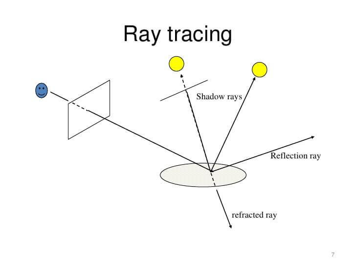 cara kerja ray tracing